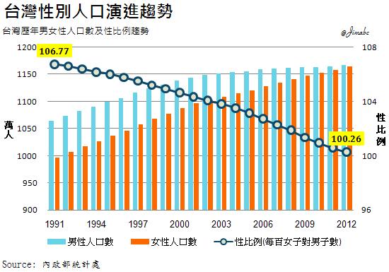 台女人口多於男,未來男女比將嚴重失衡